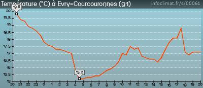 Graphique des températures