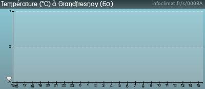 Température des dernières 24 heures à Grandfresnoy