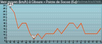 Infoclimat Pointe de Socoa