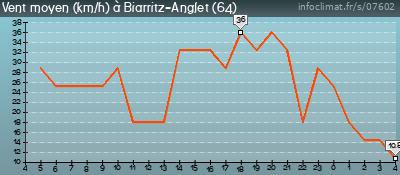 Infoclimat Aéroport de Biarritz