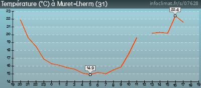 Muret Lherm 07628