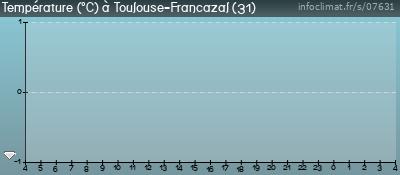 Toulouse Francazal